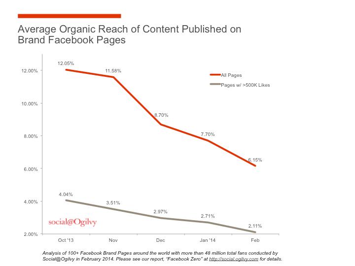 Une astuce pour gagner plus de fans Facebook gratuitement - organic Facebook