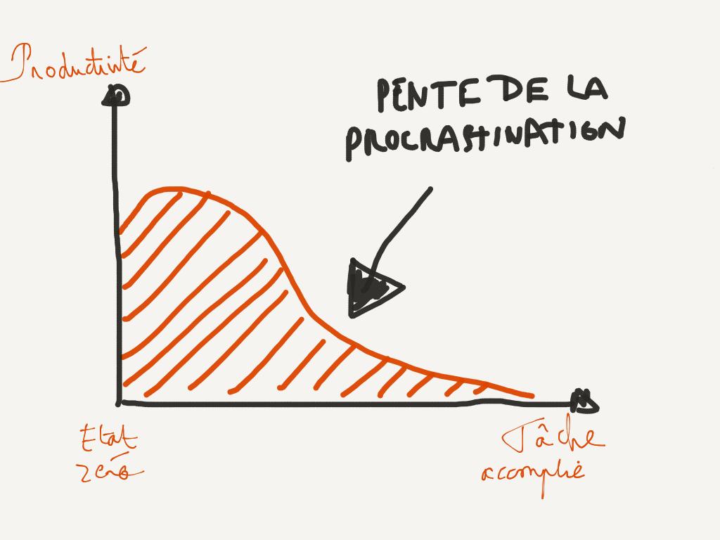 pente-procrastination